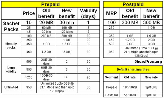 Idea Cellular Slashes Prepaid And Postpaid 3g Data Tariffs