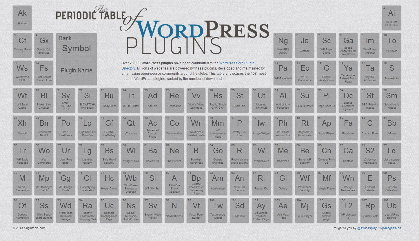 The periodic table of most popular wordpress plugins periodic table of most popular wordpress plugins click here urtaz Images