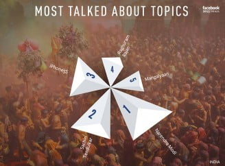 Narendra Modi, Sachin, iPhone 5s most talked about on Facebook during 2013