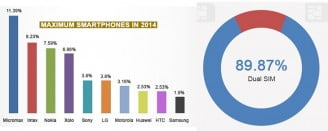 Smartphone launching trend in India 2014