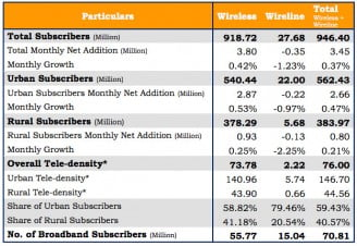 Indian now got 70 million Broadband subscribers, 946 million telephone subscribers [TRAI July, 2014 report]