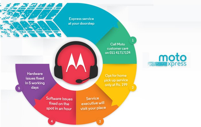 Motorola introduces Moto Xpress – Express Phone Repair service at your Doorstep